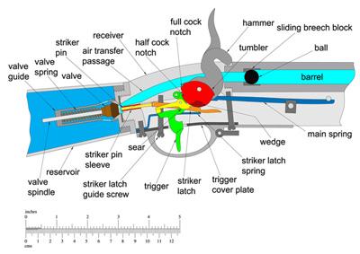 air rifle work