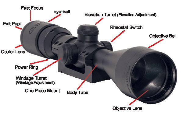 RifleScope Terminology